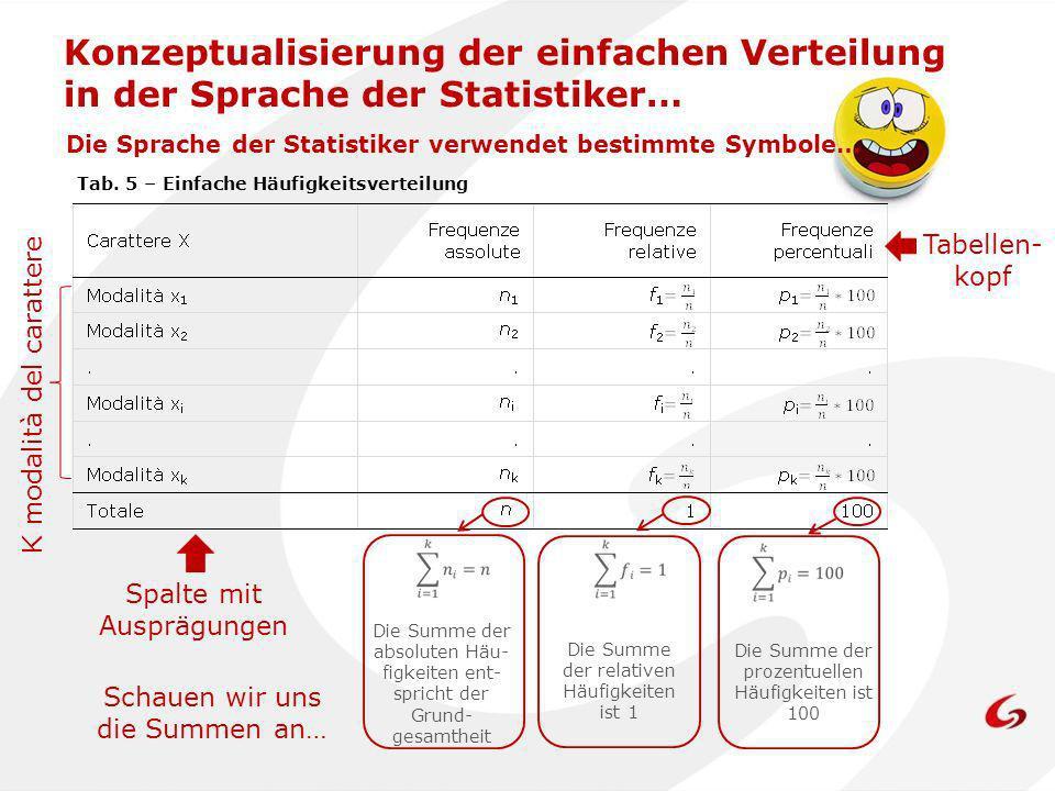 Konzeptualisierung der einfachen Verteilung in der Sprache der Statistiker… Die Summe der absoluten Häu- figkeiten ent- spricht der Grund- gesamtheit