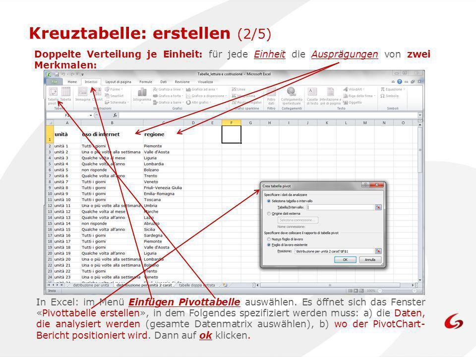 Kreuztabelle: erstellen (2/5) In Excel: im Menü Einfügen Pivottabelle auswählen. Es öffnet sich das Fenster «Pivottabelle erstellen», in dem Folgendes