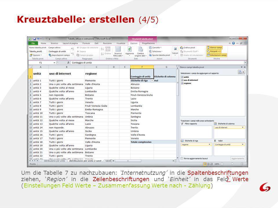 Kreuztabelle: erstellen (4/5) Um die Tabelle 7 zu nachzubauen: Internetnutzung in die Spaltenbeschriftungen ziehen, Region in die Zeilenbeschriftungen