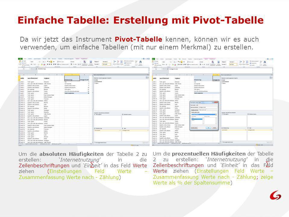 Einfache Tabelle: Erstellung mit Pivot-Tabelle Um die absoluten Häufigkeiten der Tabelle 2 zu erstellen: Internetnutzung in die Zeilenbeschriftungen u