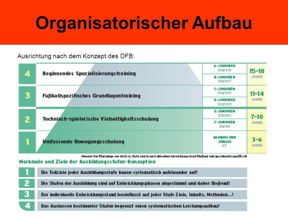 Organisatorischer Aufbau Ausrichtung nach dem Konzept des DFB: