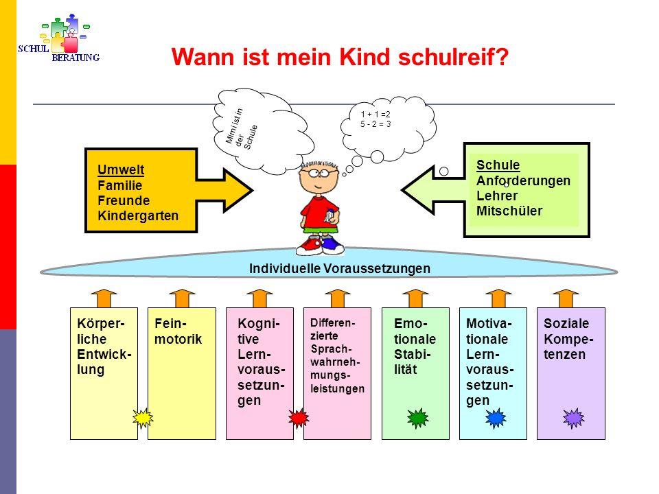 Wann ist mein Kind schulreif? Umwelt Familie Freunde Kindergarten Schule Anforderungen Lehrer Mitschüler Emo- tionale Stabi- lität Differen- zierte Sp