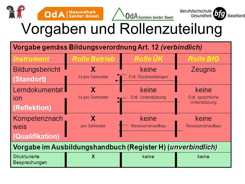 Vorgaben und Rollenzuteilung Vorgabe gemäss Bildungsverordnung Art. 12 (verbindlich) InstrumentRolle BetriebRolle ÜKRolle BfG Bildungsbericht (Standor
