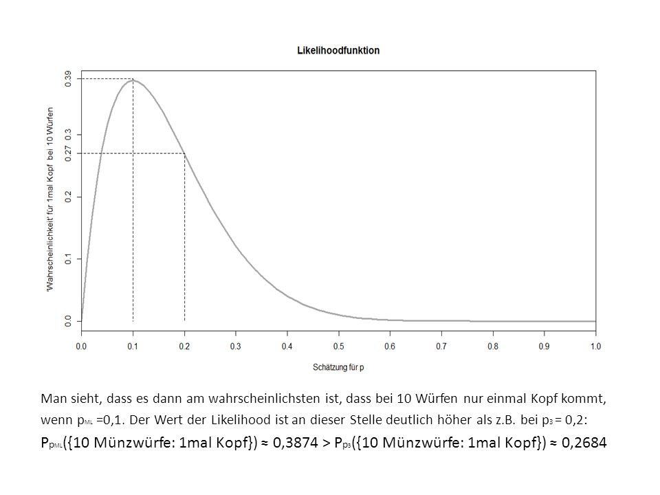 Man sieht, dass es dann am wahrscheinlichsten ist, dass bei 10 Würfen nur einmal Kopf kommt, wenn p ML =0,1. Der Wert der Likelihood ist an dieser Ste