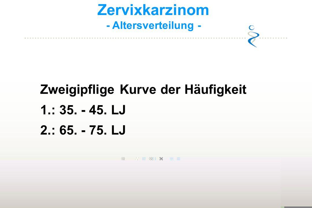 Zervixkarzinom - Altersverteilung - Zweigipflige Kurve der Häufigkeit 1.: 35. - 45. LJ 2.: 65. - 75. LJ