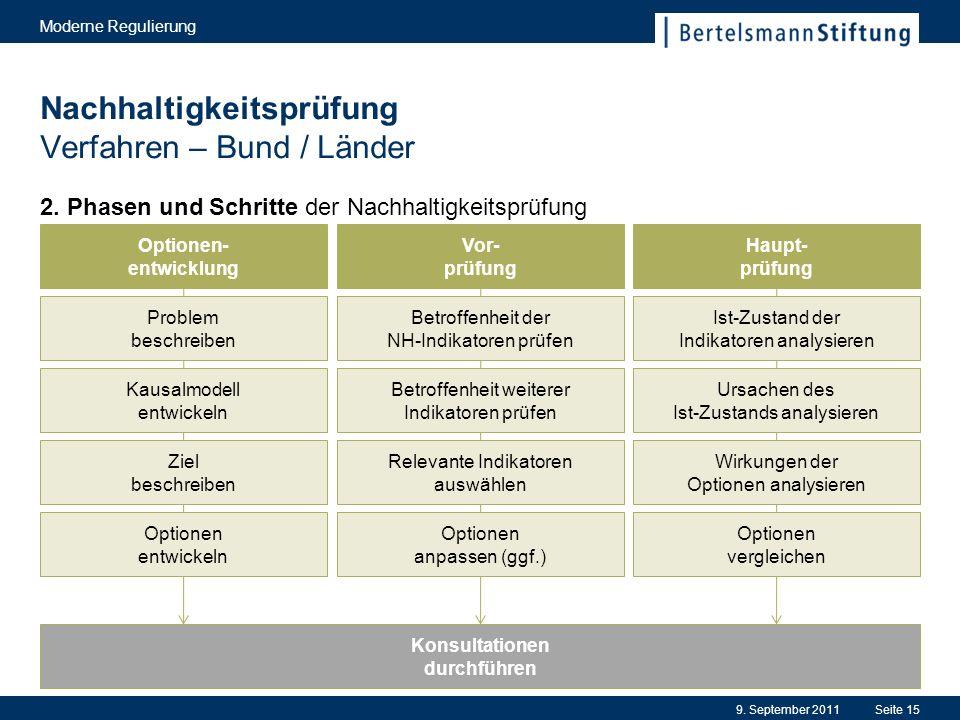 Nachhaltigkeitsprüfung Verfahren – Bund / Länder 2.