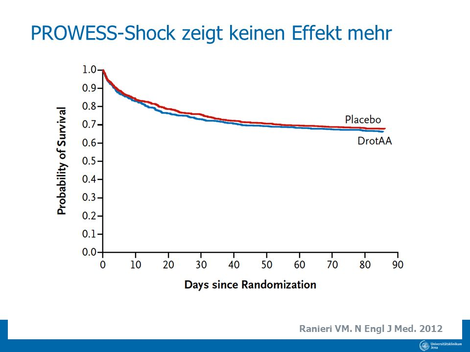 PROWESS-Shock zeigt keinen Effekt mehr Ranieri VM. N Engl J Med. 2012