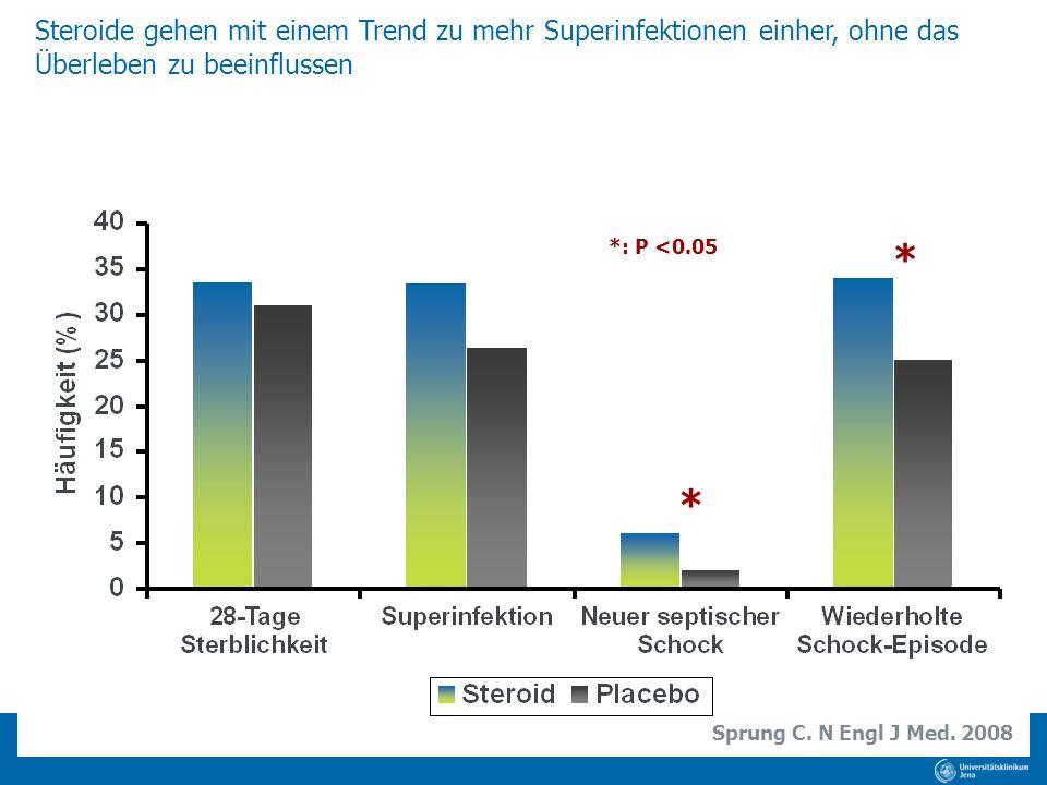 Steroide gehen mit einem Trend zu mehr Superinfektionen einher, ohne das Überleben zu beeinflussen * * *: P <0.05 Sprung C. N Engl J Med. 2008