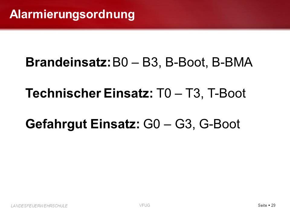 Seite 29 LANDESFEUERWEHRSCHULE VFUG Alarmierungsordnung Brandeinsatz:B0 – B3, B-Boot, B-BMA Technischer Einsatz: T0 – T3, T-Boot Gefahrgut Einsatz: G0
