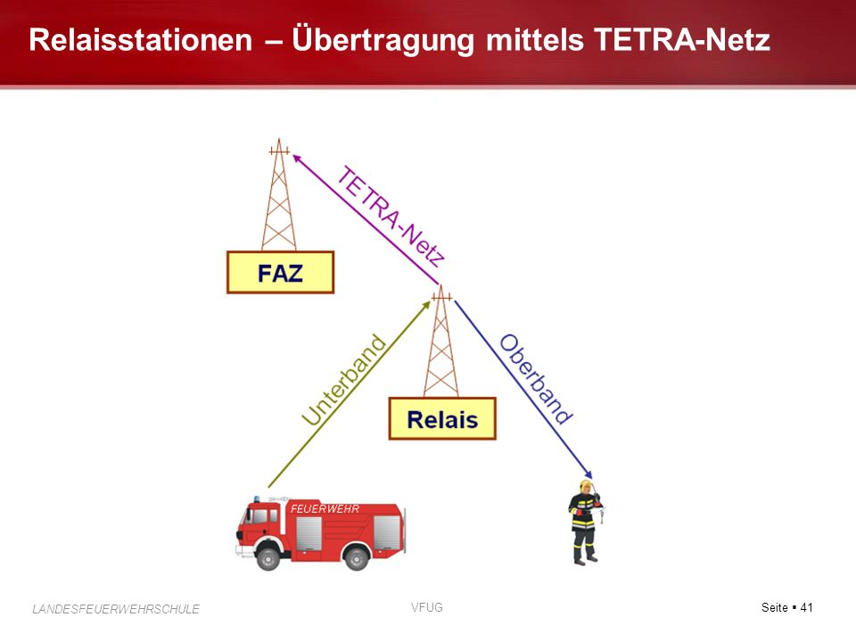 Seite 41 LANDESFEUERWEHRSCHULE VFUG Relaisstationen – Übertragung mittels TETRA-Netz