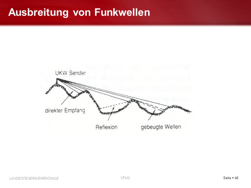 Seite 46 LANDESFEUERWEHRSCHULE VFUG Ausbreitung von Funkwellen