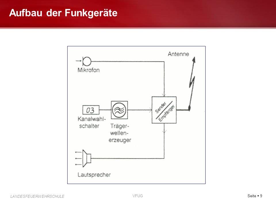 Seite 9 LANDESFEUERWEHRSCHULE VFUG Aufbau der Funkgeräte