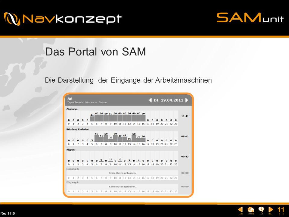Rev.1110 Das Portal von SAM Die Darstellung der Eingänge der Arbeitsmaschinen