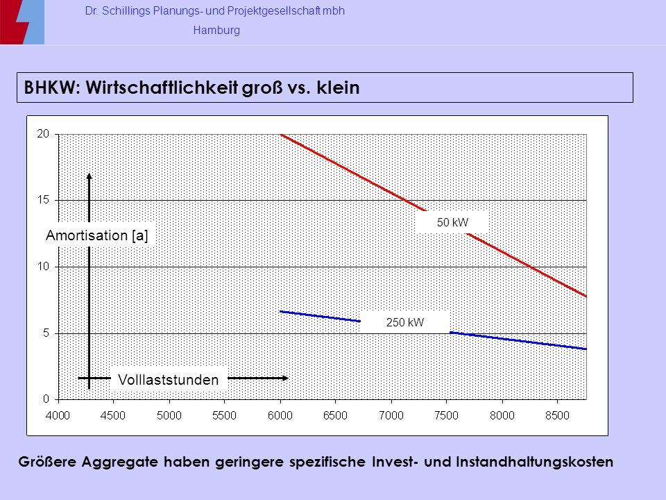 Dr. Schillings Planungs- und Projektgesellschaft mbh Hamburg Amortisation [a] Volllaststunden 250 kW 50 kW BHKW: Wirtschaftlichkeit groß vs. klein Grö