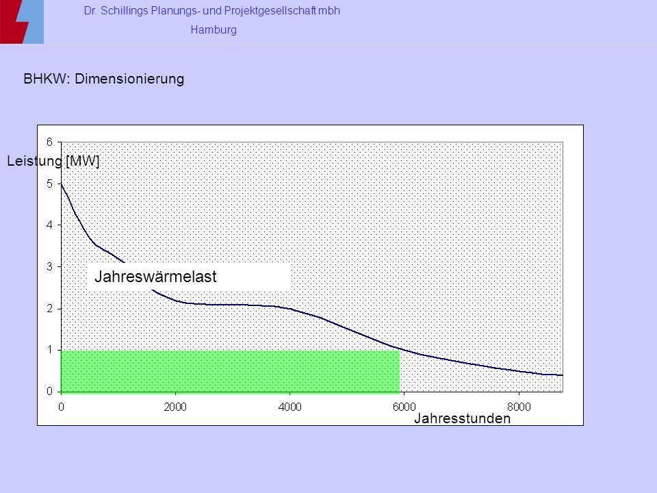 Dr. Schillings Planungs- und Projektgesellschaft mbh Hamburg BHKW: Dimensionierung Jahreswärmelast Jahresstunden Leistung [MW]