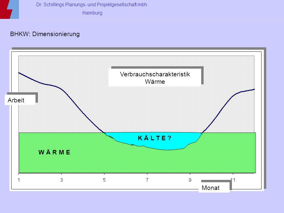 Dr. Schillings Planungs- und Projektgesellschaft mbh Hamburg BHKW: Dimensionierung Monat Arbeit Verbrauchscharakteristik Wärme W Ä R M E K Ä L T E ?