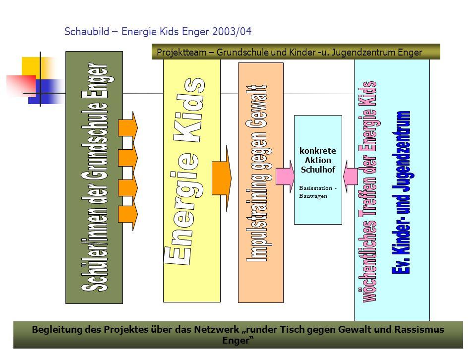 Schaubild – Energie Kids Enger 2003/04 konkrete Aktion Schulhof Basisstation - Bauwagen Begleitung des Projektes über das Netzwerk runder Tisch gegen Gewalt und Rassismus Enger Projektteam – Grundschule und Kinder -u.
