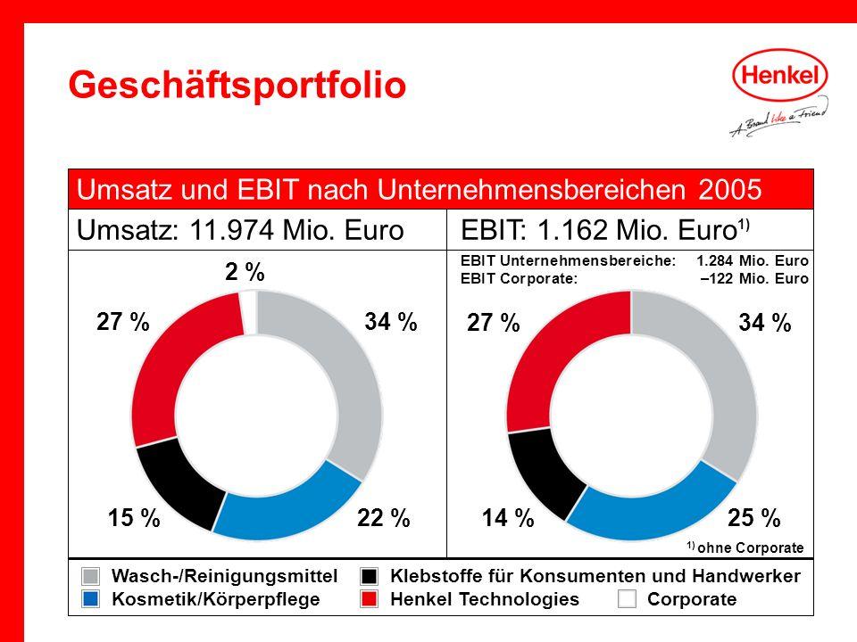 Geschäftsportfolio Umsatz und EBIT nach Unternehmensbereichen 2005 Umsatz: 11.974 Mio. Euro Wasch-/ReinigungsmittelKlebstoffe für Konsumenten und Hand