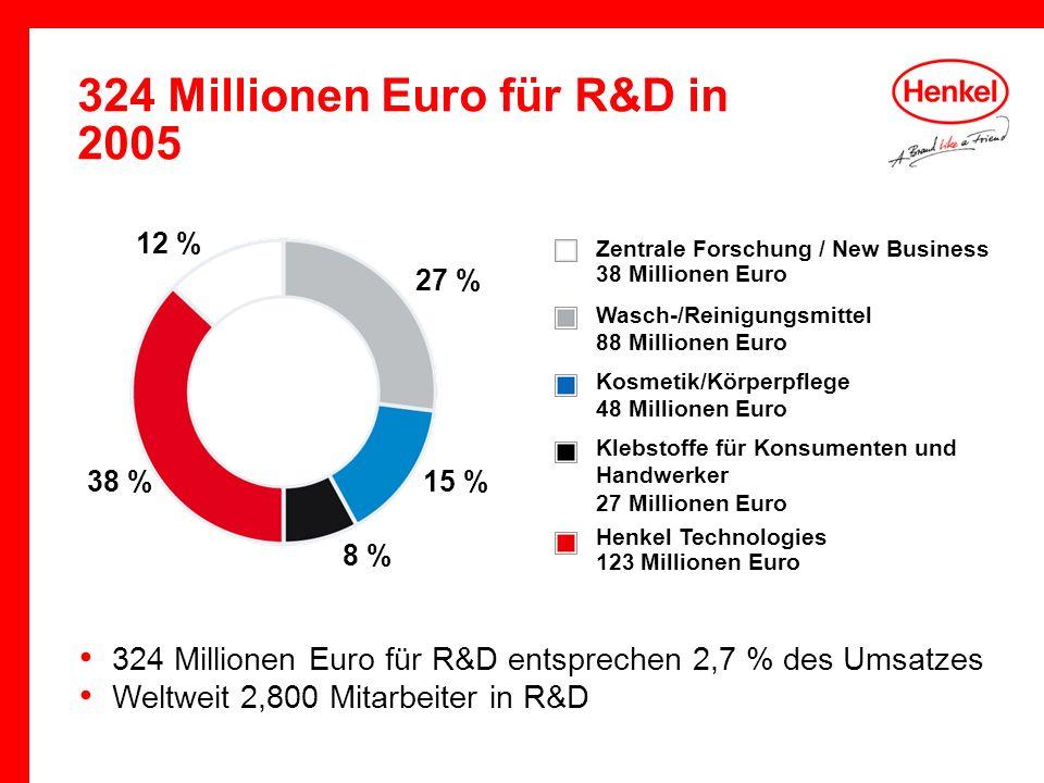 324 Millionen Euro für R&D entsprechen 2,7 % des Umsatzes Weltweit 2,800 Mitarbeiter in R&D Zentrale Forschung / New Business 38 Millionen Euro Henkel