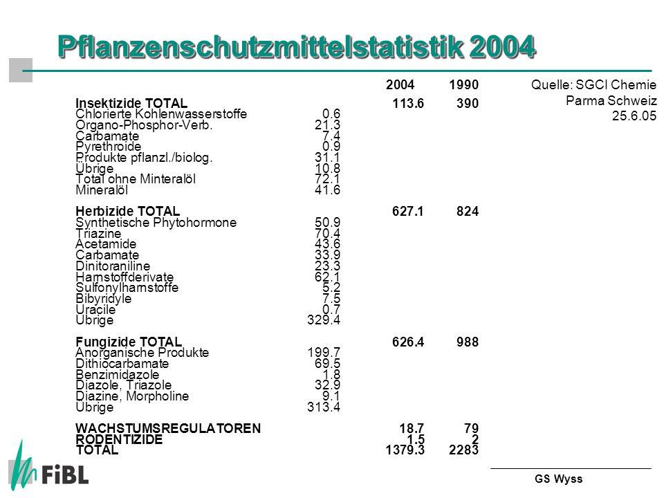 Pflanzenschutzmittelstatistik 2004 20041990 Insektizide TOTAL113.6390 Chlorierte Kohlenwasserstoffe0.6 Organo-Phosphor-Verb.21.3 Carbamate7.4 Pyrethroide0.9 Produkte pflanzl./biolog.31.1 Übrige10.8 Total ohne Minteralöl72.1 Mineralöl41.6 Herbizide TOTAL627.1824 Synthetische Phytohormone50.9 Triazine70.4 Acetamide43.6 Carbamate33.9 Dinitoraniline23.3 Harnstoffderivate62.1 Sulfonylharnstoffe5.2 Bibyridyle7.5 Uracile0.7 Übrige329.4 Fungizide TOTAL626.4988 Anorganische Produkte199.7 Dithiocarbamate69.5 Benzimidazole1.8 Diazole, Triazole32.9 Diazine, Morpholine9.1 Übrige 313.4 WACHSTUMSREGULATOREN18.779 RODENTIZIDE1.52 TOTAL1379.32283 Quelle: SGCI Chemie Parma Schweiz 25.6.05 GS Wyss