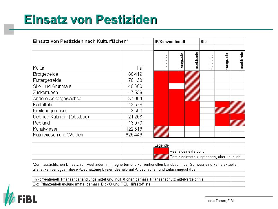 Möglicher Einsatz* von Pestiziden (CH) Fläche mit Pestizideinsatz (ha) Lucius Tamm, FiBL *Zum tatsächlichen Einsatz von Pestiziden im integrierten und konventionellen Landbau in der Schweiz sind keine aktuellen Statistiken verfügbar; diese Abschätzung basiert deshalb auf Anbauflächen und Zulassungsstatus