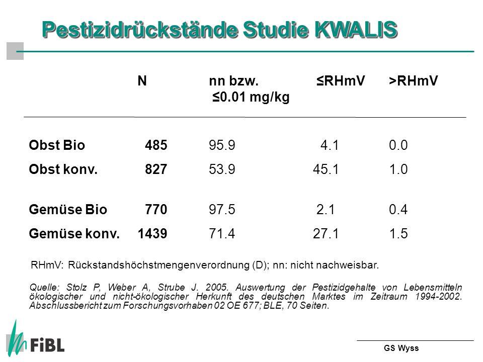 Nnn bzw. RHmV>RHmV 0.01 mg/kg Obst Bio 48595.9 4.10.0 Obst konv.