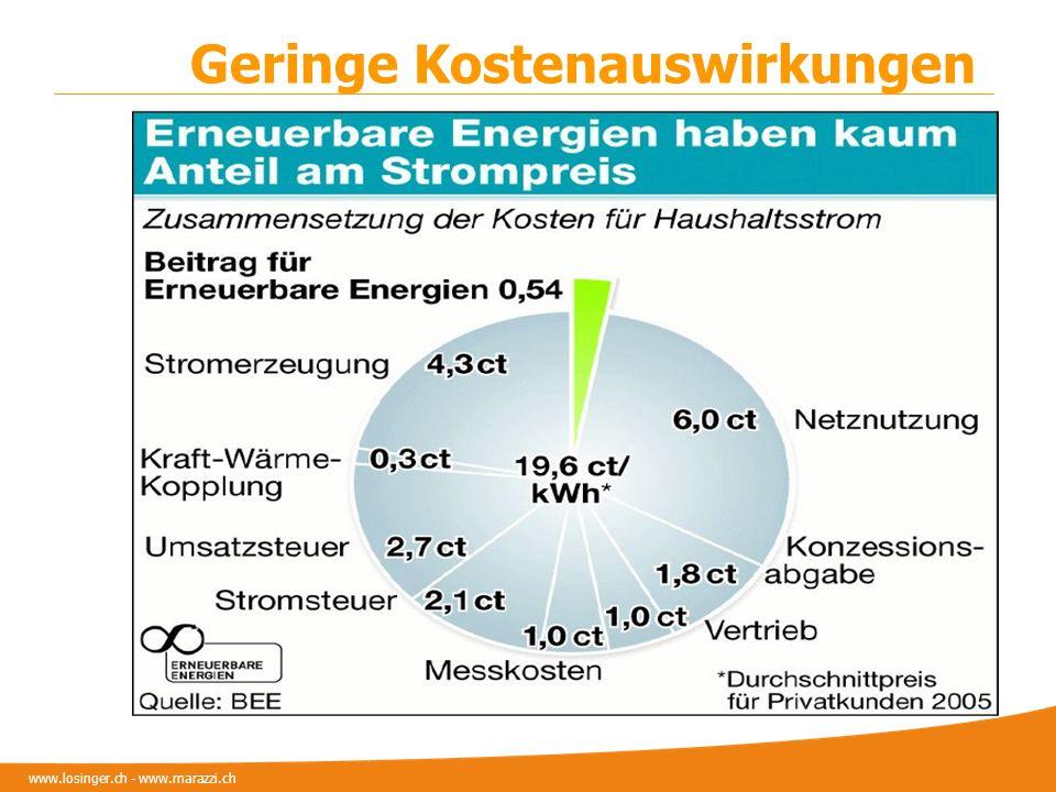 www.losinger.ch - www.marazzi.ch Geringe Kostenauswirkungen