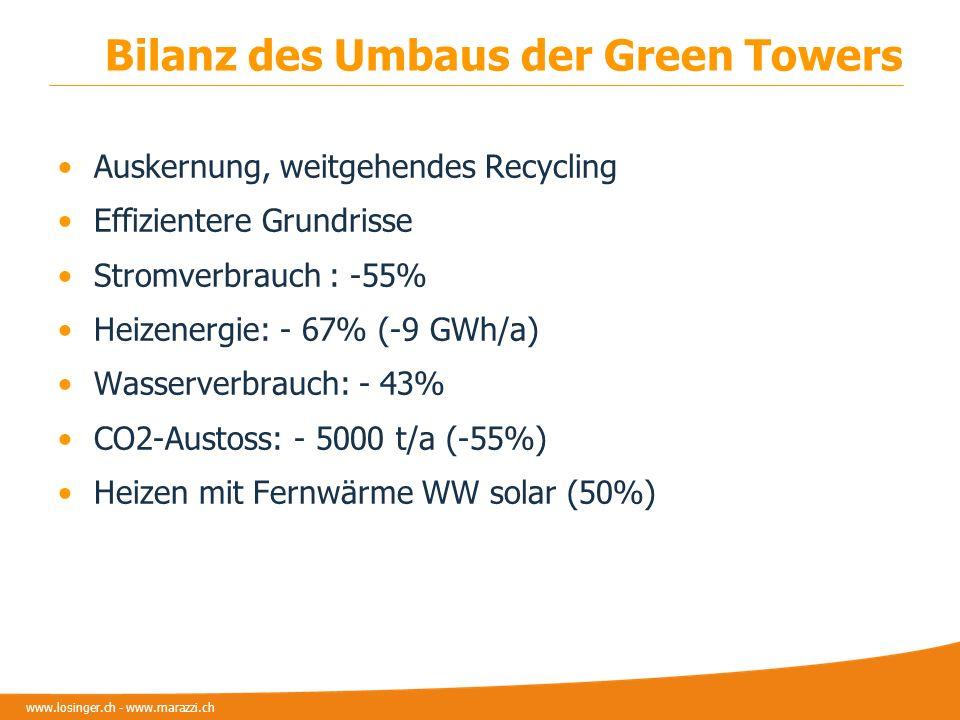 www.losinger.ch - www.marazzi.ch Bilanz des Umbaus der Green Towers Auskernung, weitgehendes Recycling Effizientere Grundrisse Stromverbrauch : -55% H