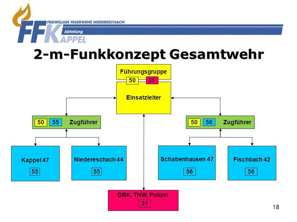 18 2-m-Funkkonzept Gesamtwehr Kappel 47 55 Zugführer 55 Niedereschach 44 55 Zugführer 56 Schabenhausen 47 56 Fischbach 42 56 50 Einsatzleiter Führungs