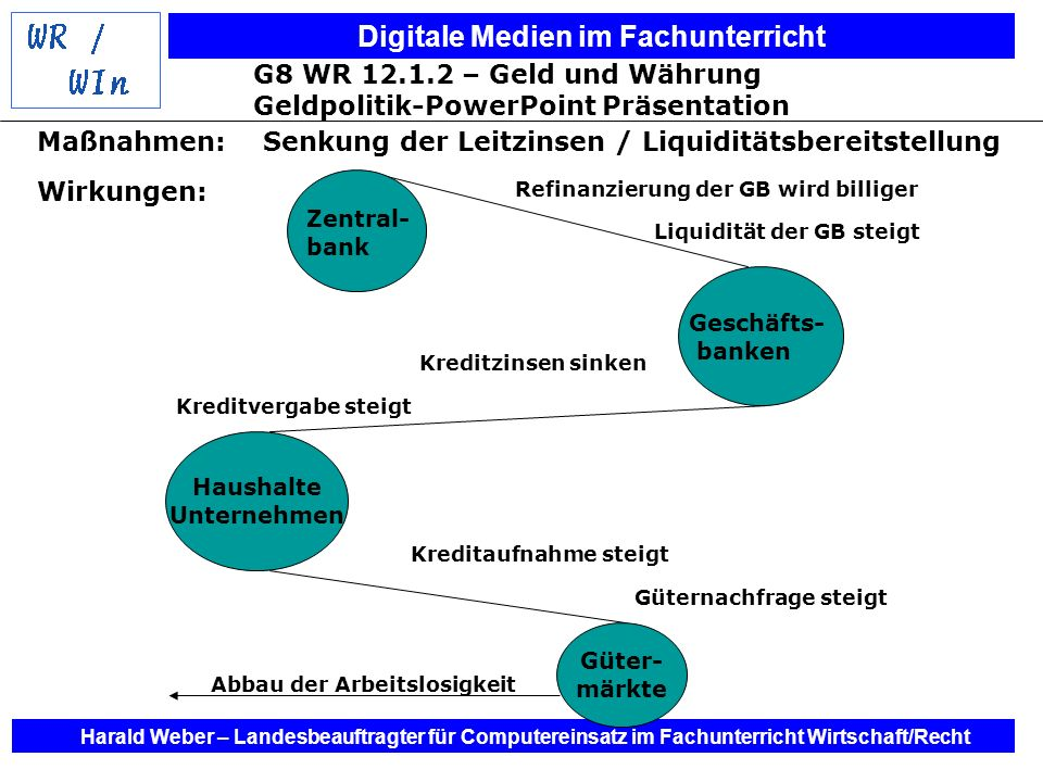 Digitale Medien im Fachunterricht Harald Weber – Landesbeauftragter für Computereinsatz im Fachunterricht Wirtschaft/Recht Maßnahmen:Senkung der Leitz