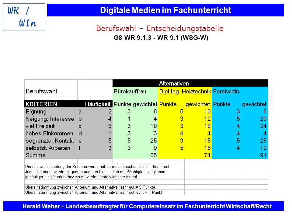 Digitale Medien im Fachunterricht Harald Weber – Landesbeauftragter für Computereinsatz im Fachunterricht Wirtschaft/Recht Berufswahl – Entscheidungst