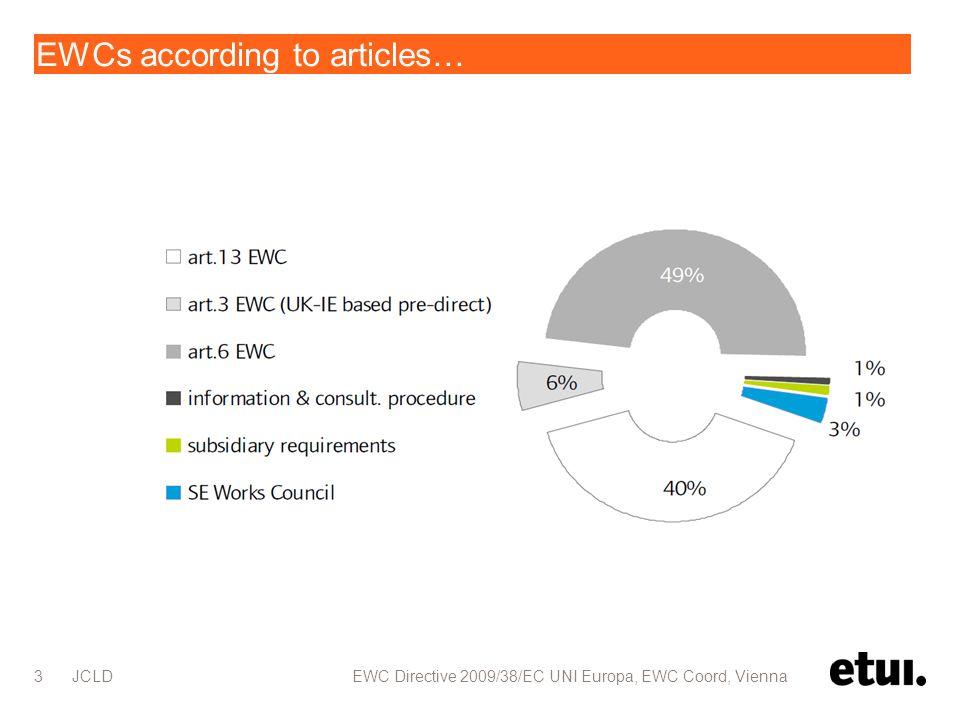 EWCs according to articles… JCLD EWC Directive 2009/38/EC UNI Europa, EWC Coord, Vienna 3
