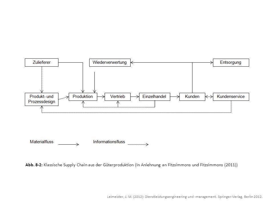 Abb.8-3: Service Supply Hub (In Anlehnung an Fitzsimmons und Fitzsimmons (2011)) Leimeister, J.