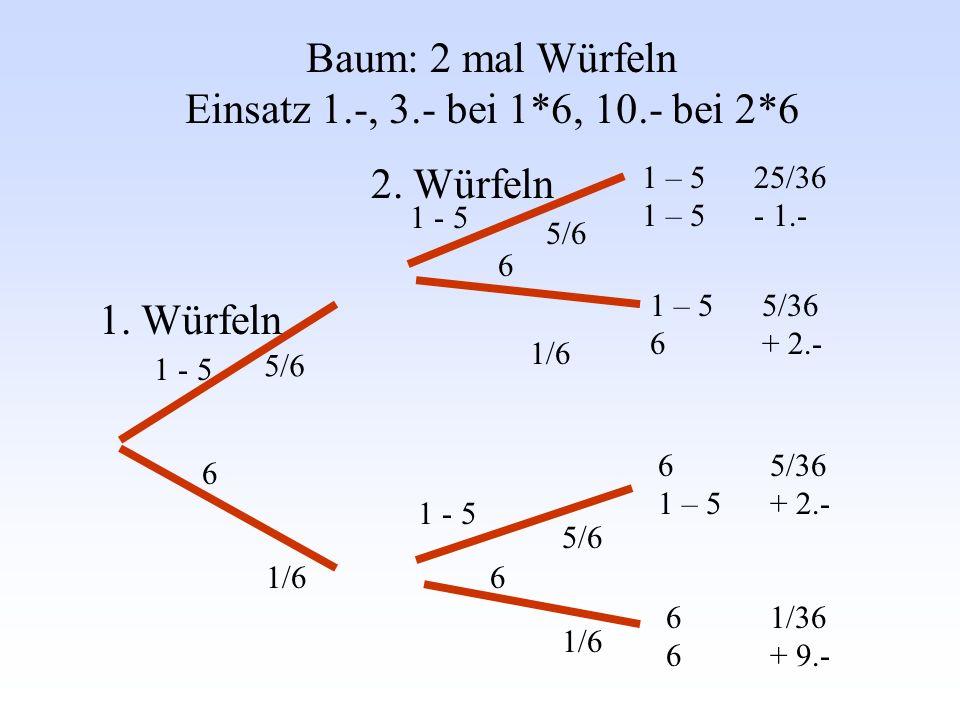Baum: 2 mal Würfeln Einsatz 1.-, 3.- bei 1*6, 10.- bei 2*6 1. Würfeln 2. Würfeln 1 - 5 6 6 6 5/6 1/6 5/6 1/6 1 – 5 1 – 5 6 6 1 – 5 6 25/36 - 1.- 5/36