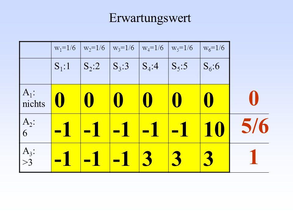 w 1 =1/6w 2 =1/6w 3 =1/6w 4 =1/6w 5 =1/6w 6 =1/6 S 1 :1S 2 :2S 3 :3S 4 :4S 5 :5S 6 :6 A 1 : nichts 000000 A2:6A2:6 10 A 3 : >3 333 Erwartungswert 5/6