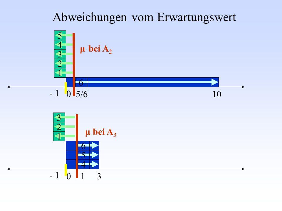 Abweichungen vom Erwartungswert - 1 31 105/6 0 0 μ bei A 2 μ bei A 3 1 1 2 3 4 5 6 2 3 4 5 6