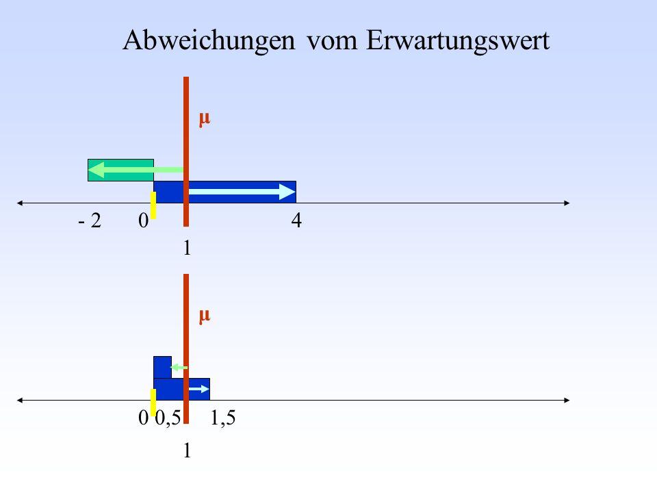 Abweichungen vom Erwartungswert - 24 1 0 μ 0,51,5 1 0 μ