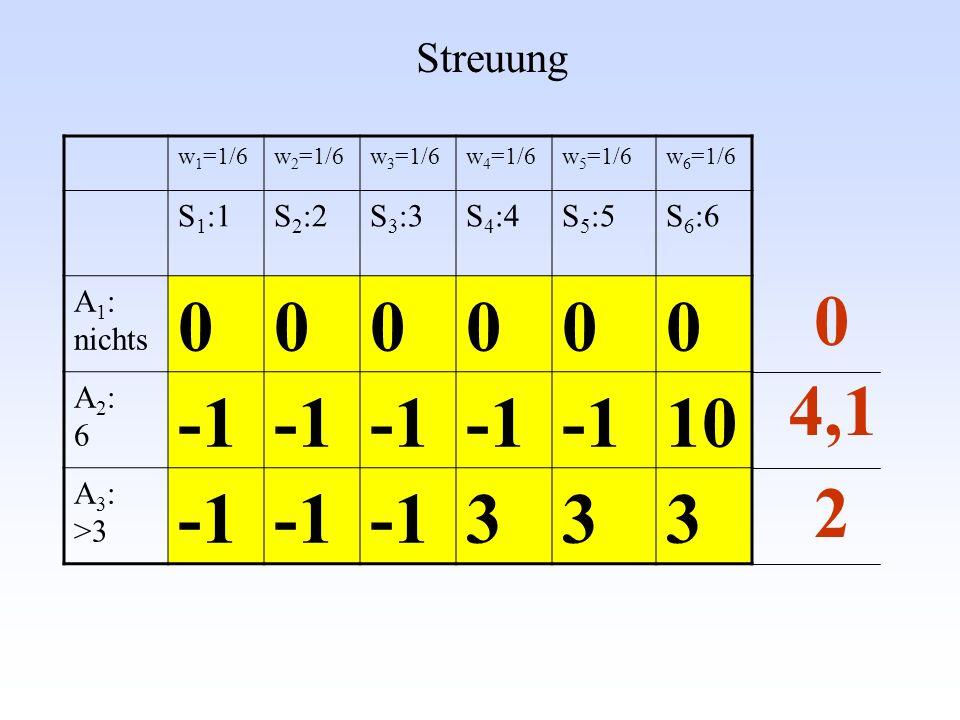 w 1 =1/6w 2 =1/6w 3 =1/6w 4 =1/6w 5 =1/6w 6 =1/6 S 1 :1S 2 :2S 3 :3S 4 :4S 5 :5S 6 :6 A 1 : nichts 000000 A2:6A2:6 10 A 3 : >3 333 Streuung 4,1 0 2