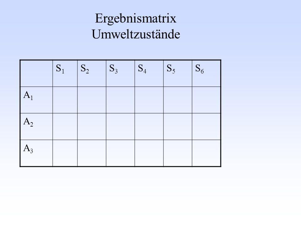 w 1 =1/6w 2 =1/6w 3 =1/6w 4 =1/6w 5 =1/6w 6 =1/6 S 1 :1S 2 :2S 3 :3S 4 :4S 5 :5S 6 :6 A 1 : nichts 000000 A2:6A2:6 10 A 3 : >3 333 Erwartungswert 5/6 0 1