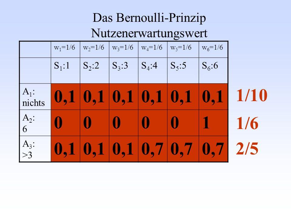 Das Bernoulli-Prinzip Nutzenerwartungswert w 1 =1/6w 2 =1/6w 3 =1/6w 4 =1/6w 5 =1/6w 6 =1/6 S 1 :1S 2 :2S 3 :3S 4 :4S 5 :5S 6 :6 A 1 : nichts 0,1 A2:6