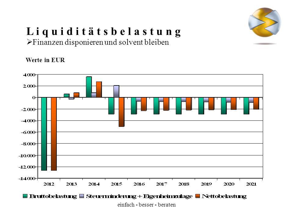 L i q u i d i t ä t s b e l a s t u n g Finanzen disponieren und solvent bleiben Werte in EUR einfach - besser - beraten