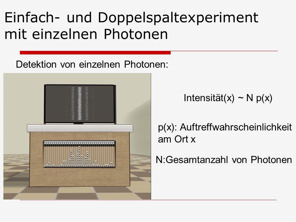 Detektion von einzelnen Photonen: Einfach- und Doppelspaltexperiment mit einzelnen Photonen Intensität(x) ~ N p(x) p(x): Auftreffwahrscheinlichkeit am