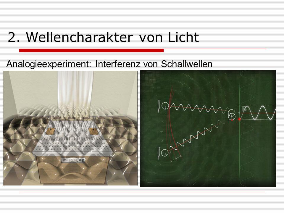 Beugung am Einfach- und Doppelspalt im Wellenbild: Wellencharakter von Licht
