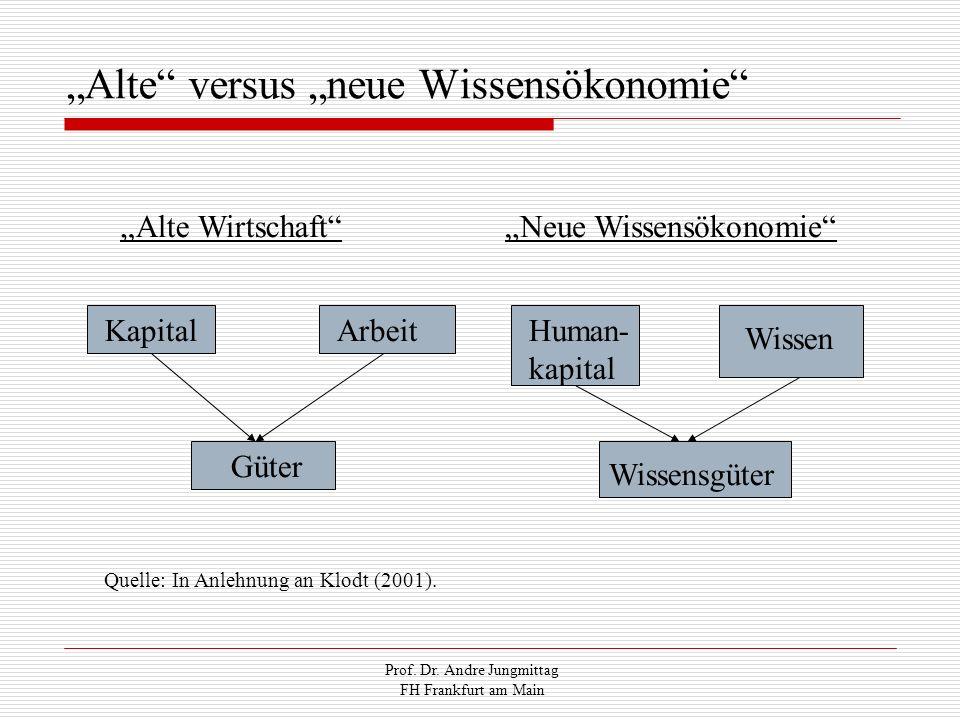 Prof. Dr. Andre Jungmittag FH Frankfurt am Main Alte versus neue Wissensökonomie Alte Wirtschaft KapitalArbeit Güter Human- kapital Wissen Wissensgüte