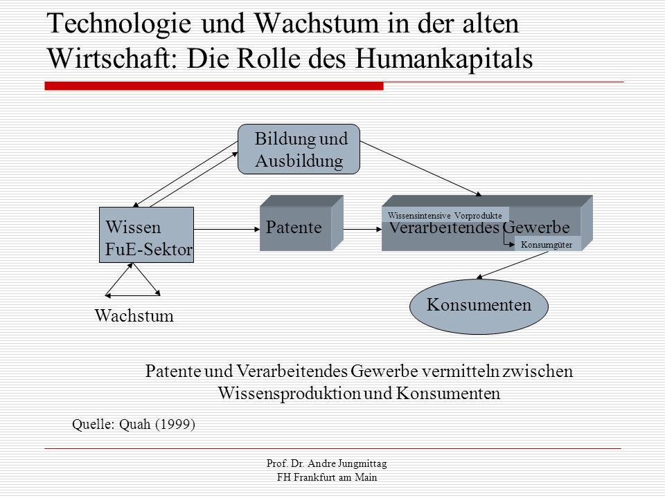 Prof. Dr. Andre Jungmittag FH Frankfurt am Main Technologie und Wachstum in der alten Wirtschaft: Die Rolle des Humankapitals Bildung und Ausbildung W