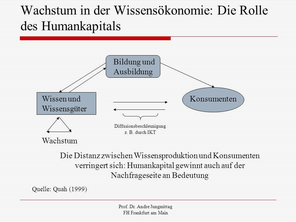 Prof. Dr. Andre Jungmittag FH Frankfurt am Main Wachstum in der Wissensökonomie: Die Rolle des Humankapitals Bildung und Ausbildung Wissen und Wissens