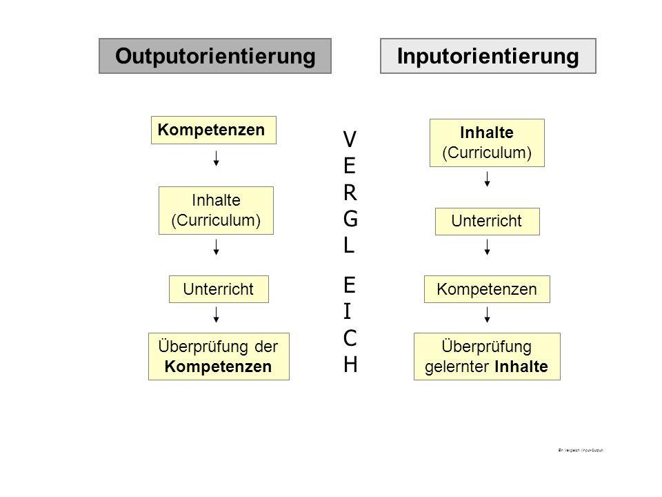 Ein Vergleich (Input-Output) InputorientierungOutputorientierung Kompetenzen Inhalte (Curriculum) Unterricht Überprüfung der Kompetenzen Inhalte (Curr