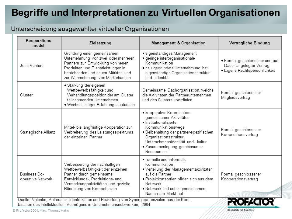 © Profactor 2004; Mag. Thomas Hahn Begriffe und Interpretationen zu Virtuellen Organisationen Unterscheidung ausgewählter virtueller Organisationen Ko