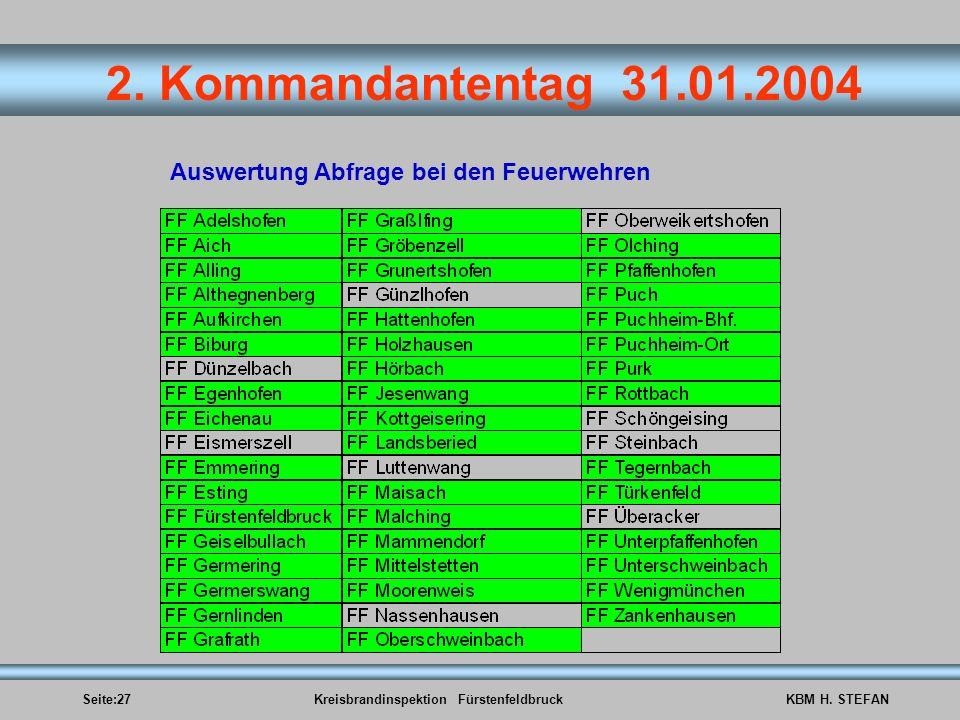 Seite:27Kreisbrandinspektion FürstenfeldbruckKBM H. STEFAN 2. Kommandantentag 31.01.2004 Auswertung Abfrage bei den Feuerwehren