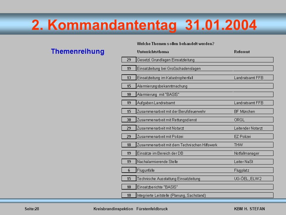 Seite:28Kreisbrandinspektion FürstenfeldbruckKBM H. STEFAN 2. Kommandantentag 31.01.2004 Themenreihung